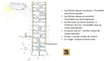 mur sain, les enduits à la chaux, la chaux naturelle, fiche technique, patrimoine