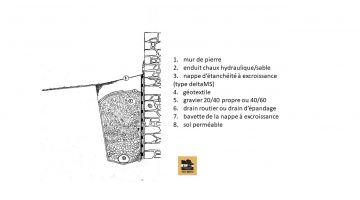 Schéma d'une tranchée drainante, drainage, bâti ancien, fiches techniques